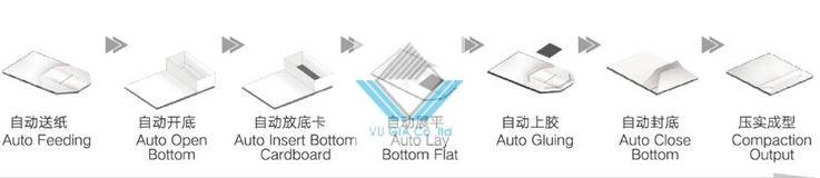 quy trình dán miếng lót đáy túi giấy 2