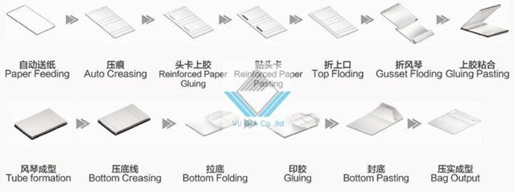 quy trình dán túi giấy tự động 2