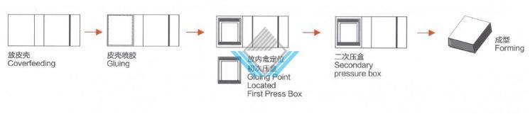 Quy trình ráp hộp nam châm 3