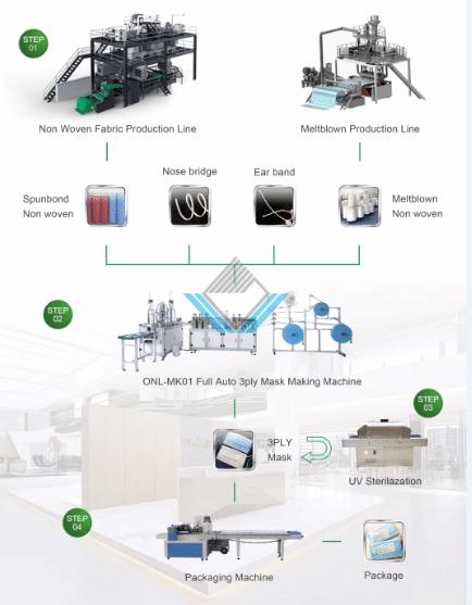 Quy trình sản xuất khẩu trang y tế
