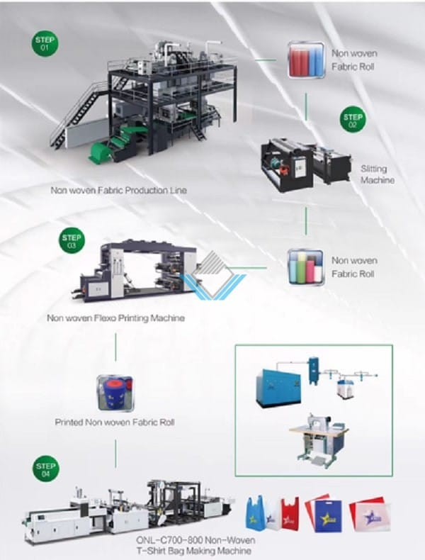 Quy trình sản xuất túi vải không dệt siêu thị